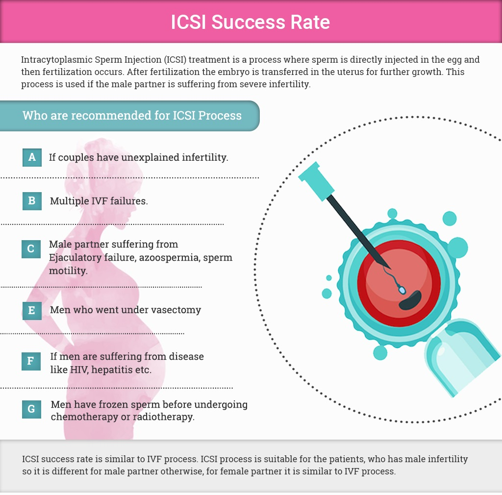 All About ICSI –  Does it improve your chances of having a baby?